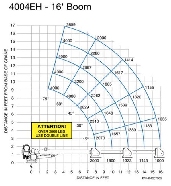 EHC-4 16' CHART