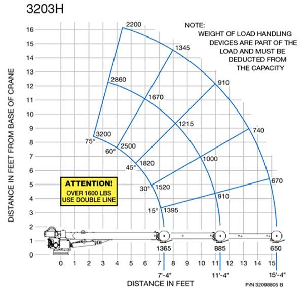 HC-3 Chart
