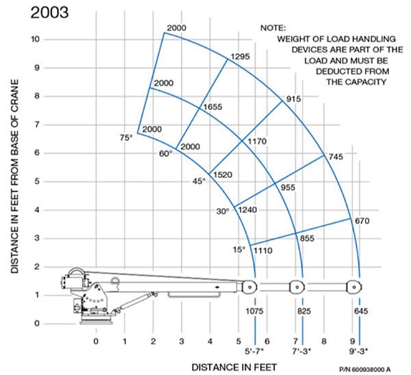 EC-2X Chart
