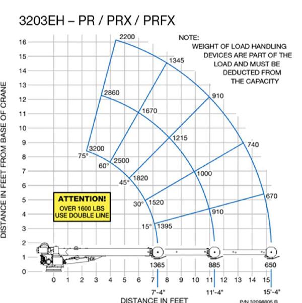 EHC-3 Chart