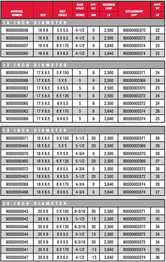Dick Cepek Torque Wheel Information