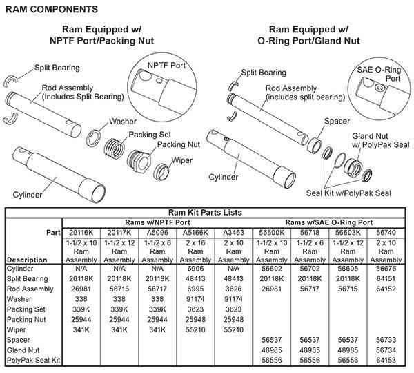 Fisher Hydraulic Cylinder Chart