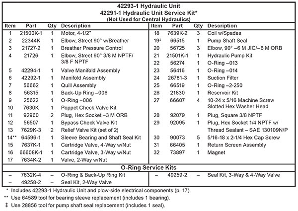 Fisher HD2 And HDX Hydraulic Unit List