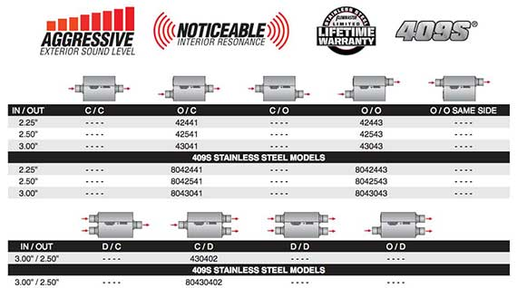 FLOWMASTER 40 SERIES PRODUCT CHART