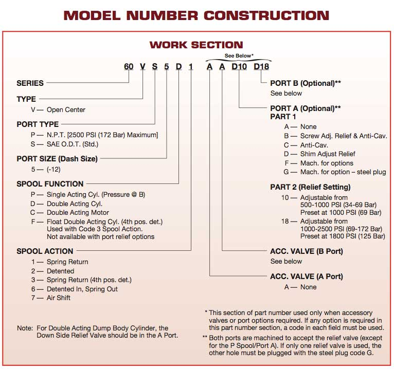 MUNCIE DIRECTIONAL CONTROL VALVE MODEL INFORMATION