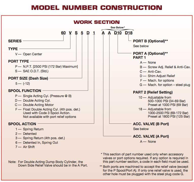 Muncie 60V Series Control Valves PRODUCT IDENTIFICATION CONFIGURATOR
