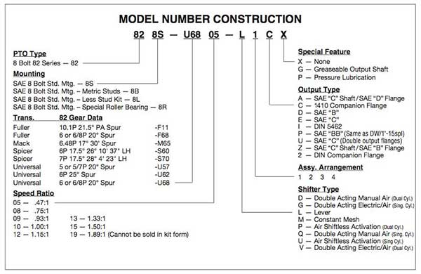 MUNCIE PTO 82 SERIES BUILD CHART