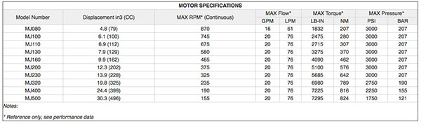 MJ MOTOR SPECIFICATIONS