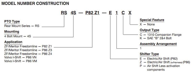 Muncie RS4 Construction