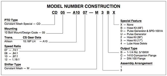 Muncie CD05 Series PTO