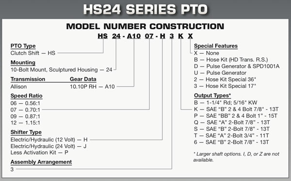 Muncie HS24 Series MODEL NUMBER CONSTRUCTION
