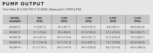 MLSM Pump Output Information