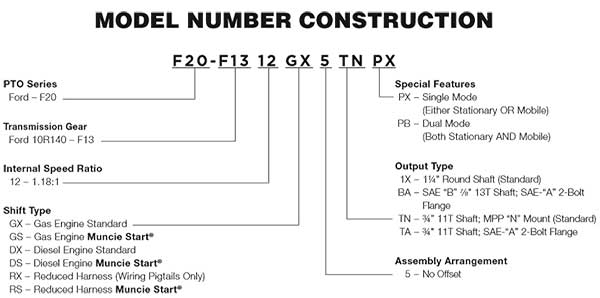 Muncie F20 Series PTO Construction Numbers