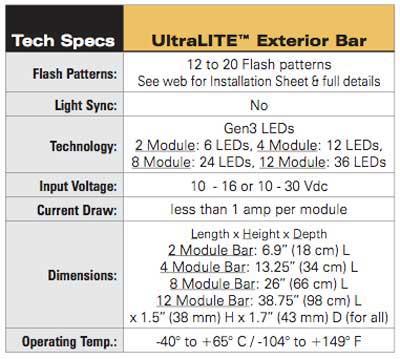 Sound Off Signal UltraLITE Exterior Amber TECH SPECS